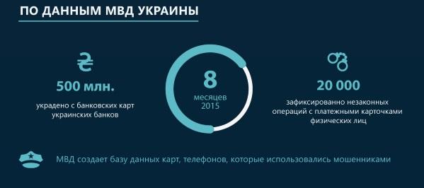 Данные МВД Украины украдено с банковских карт