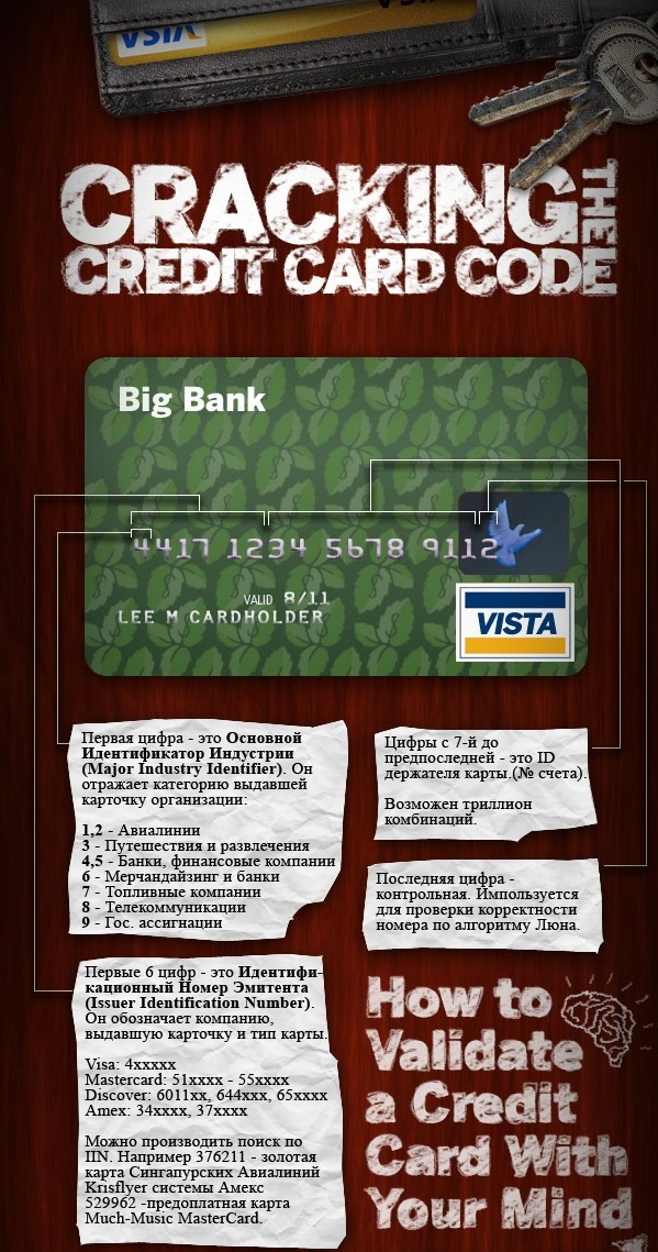 Инфографика цифры на банковской карте.