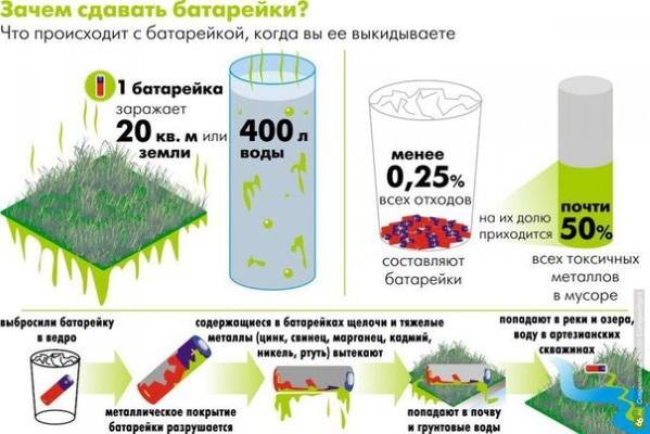 1 батарейка заражает 400 литров воды или 20 м2 земли.