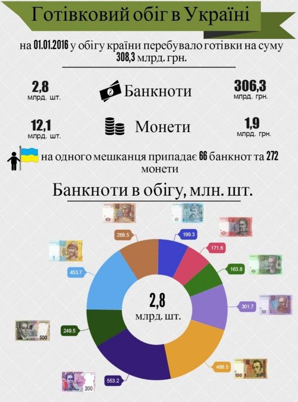Инфографик от НБУ ходовые банкноты в обиходе украинцев