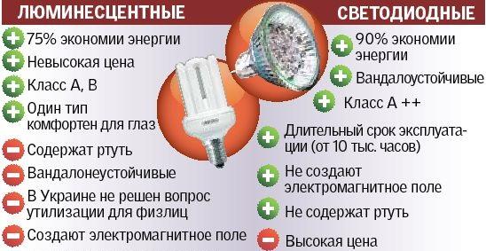 Отличие люминесцентных лам от светодиодных
